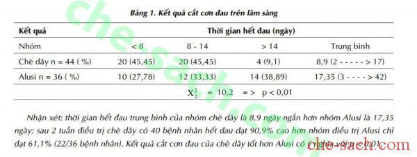 cat-con-dau-sau-khi-uong-che-day-1-ts-vu-nam